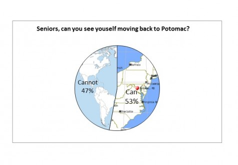 There's no place like home: Seniors discuss returning to Potomac after college