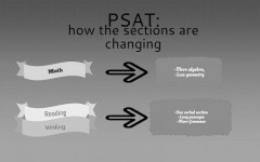 New PSAT Combines Sections, Minimizes Calculator Use