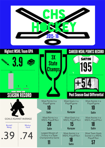 CHS Hockey Breaks the Ice, Sets New Records