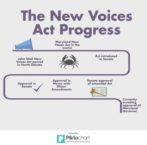 Governor Makes New Voices Act a Law