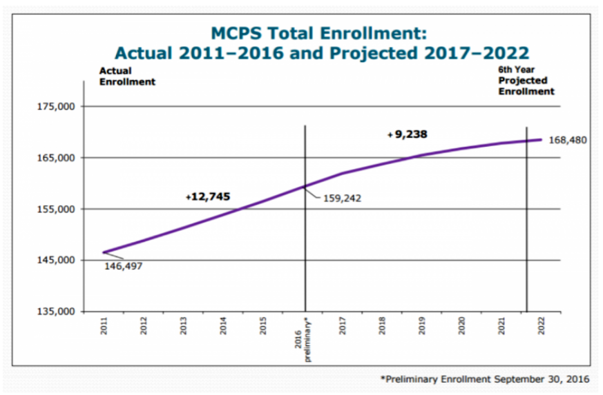 MCPS+total+enrollment+is+predicted+to+rise+to+168%2C480+students+by+2022.+Redistricting+will+resolve+this+issue.+