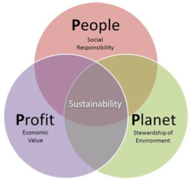 A venn diagram lays out what sustainability is all about: the necessary intersections of people, profit and our planet. As the holiday season comes, consumers must account for the world's current existential climate crisis and shop sustainably within the vast green market.