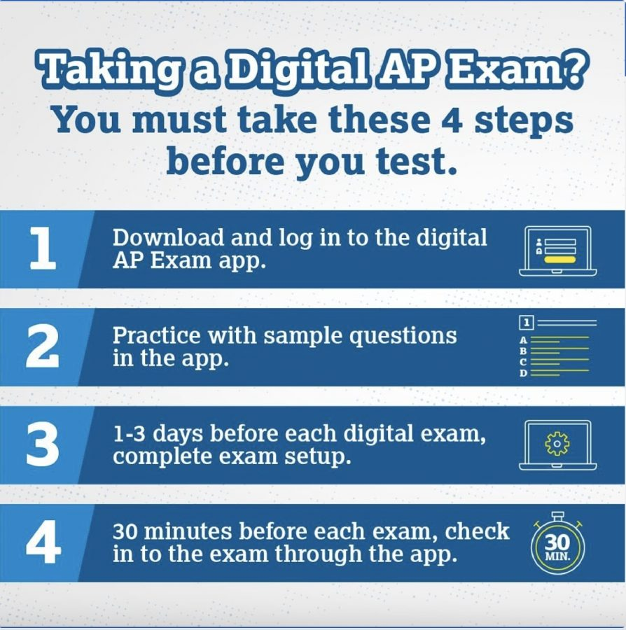 Due+to+the+new+variations+of+the+AP+exams%2C+there+are+a+few+recomendations+that+the+College+Board+advises+students+to+do+before+exam+day%2C+like+testing+out+the+app%2C+and+getting+to+the+app+30+minutes+early.