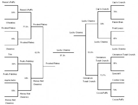 Lucky Charms the winner in student breakfast bracket