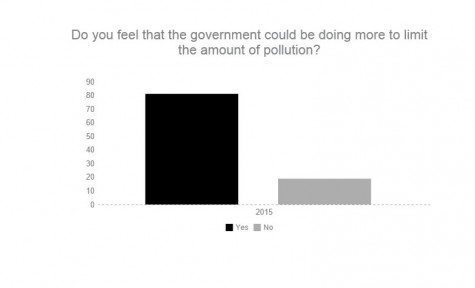 Eighty-one percent of  100 CHS students and faculty believe the government should be doing more to limit the amount of pollution in the U.S.