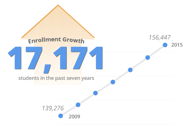 The number of students enrolled in MCPS schools has increased greatly, leading to the need for a larger budget.