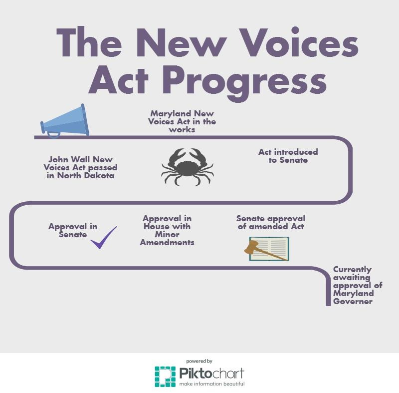 After passing in the Senate, the New Voices Act was approved by Governor Larry Hogan on April 26.
