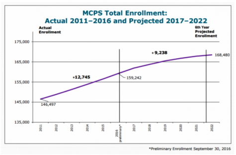 MCPS total enrollment is predicted to rise to 168,480 students by 2022. Redistricting will resolve this issue.
