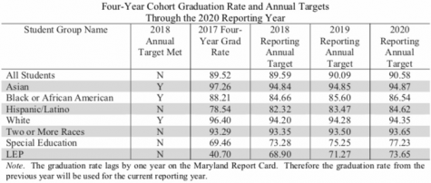 As the number of students in cohort increase per school year, graduation rates decline. The correlation between the two exist as the number of students per school year include students of potential language barriers and homelessness.