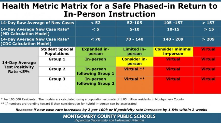 MCPS's new health metric matrix helps sent baselines for the possibility of the return to in-person learning